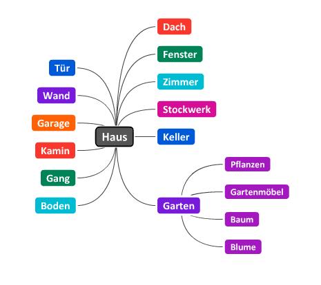 Wie kann man mit Mindmaps schneller Sprachen lernen