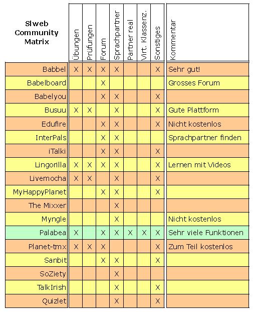 Sprachenlernen-communitys matrix